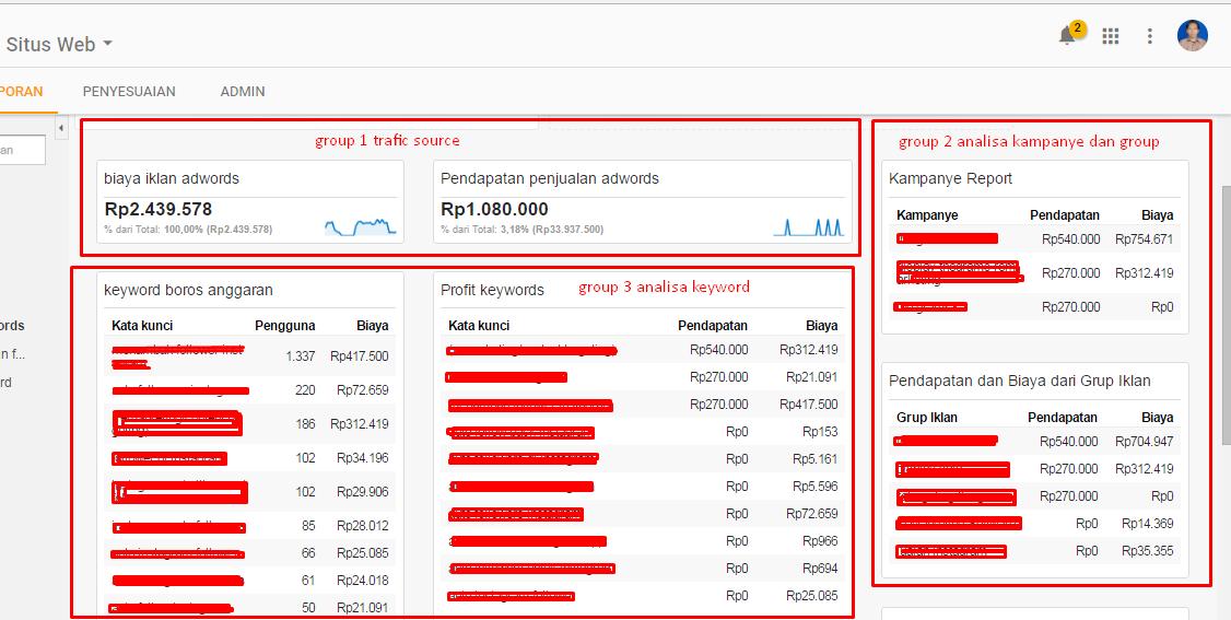 Optimasi Dan Mencari Profit Dan Winning Campaign Menggunakan Google Adwords